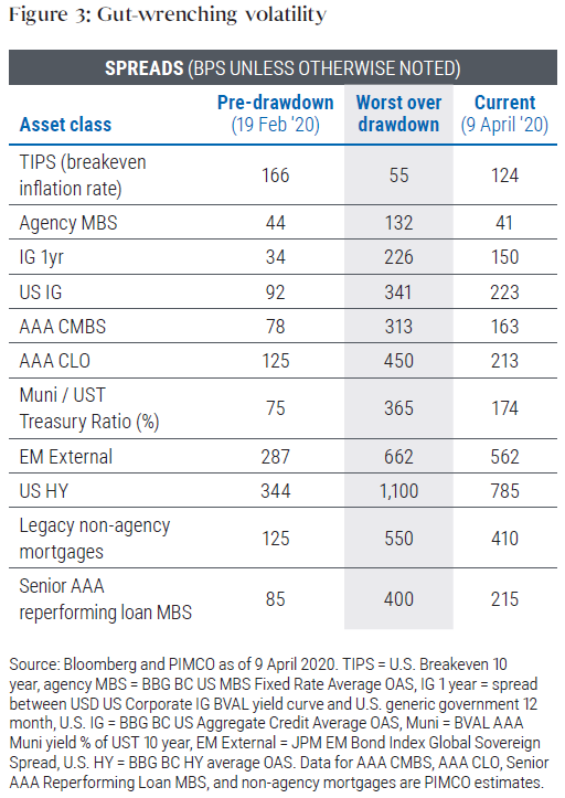 Figure 3 shows spreads widening across a broad array of assets as investors sold. Some segments sank to record lows. For example, U.S. high yield spreads widened to as much as 1,100 basis points on March 23rd from 344 basis points on February 19th; spreads on emerging market external debt expanded to 662 basis points from 287 over that span, and non-agency mortgage spreads widened to 550 basis points from 125 basis points. Spreads have since narrowed but remain above their February 19 levels for most assets.