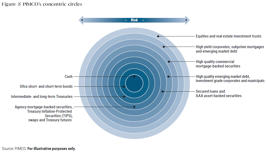 Figure 2 depicts PIMCO's concept of concentric circles, which places the least risky, most liquid asset classes at the center, including cash and ultra-short and short-term bonds, and populates the outer rings with less liquid, increasingly risky assets, such as high yield corporates, equities and real estate investment trusts.